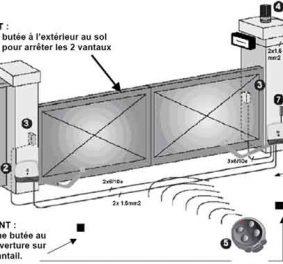 Installer motorisation portail coulissant