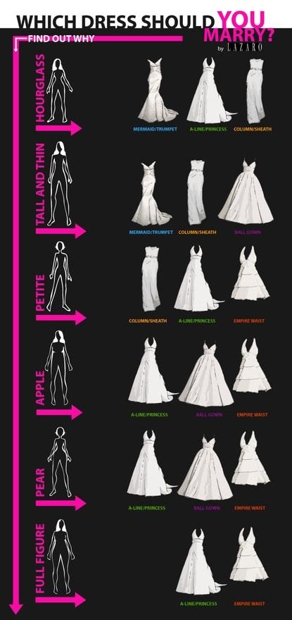 robe de mariée morphologie